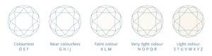Diamond colour - J Shalev Diamonds